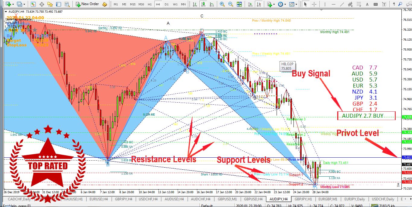 Forex Trading/Binary option  Mt4  System Best Strategy Expert Harmonic indicator