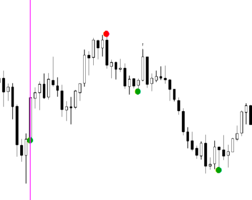 The Best Binary Options/Forex Trading System – Indicator, Strategy and Signals.