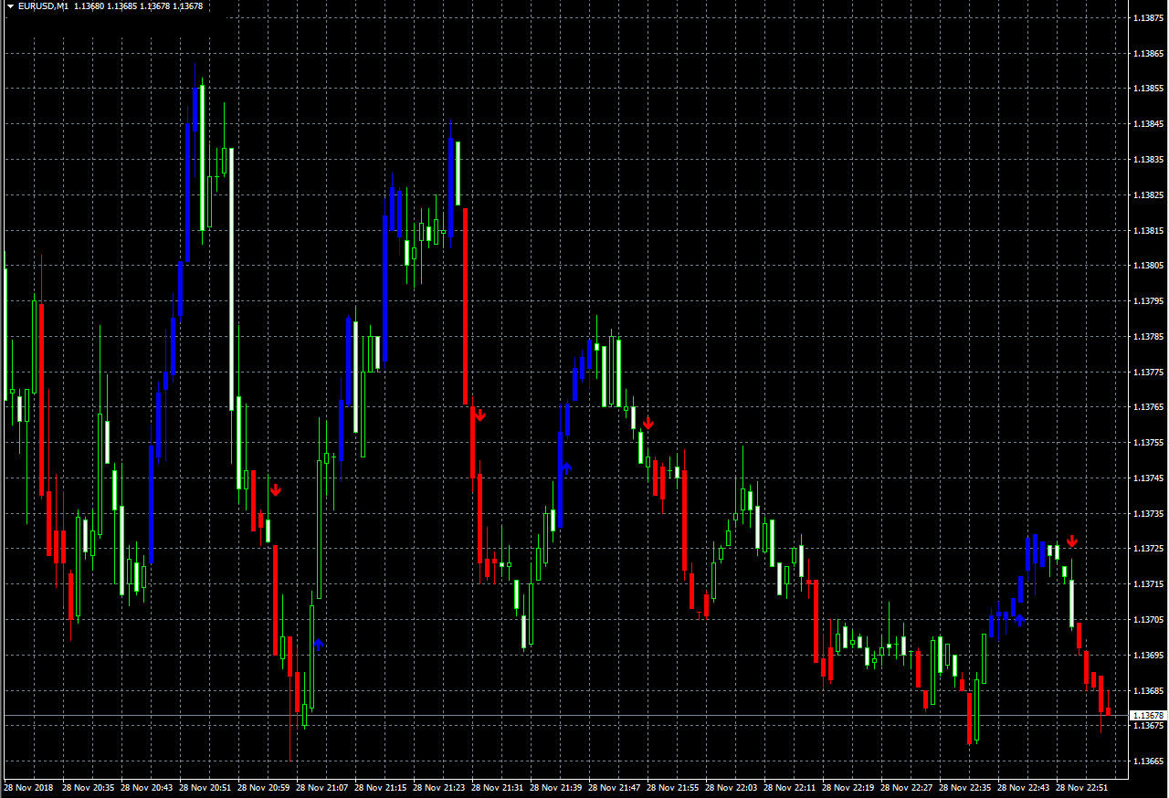 Binarix Trading System – No Repaint Binary Options System for MT4