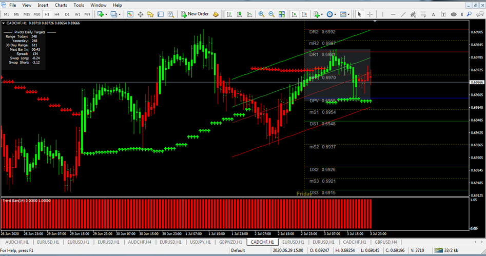 Binary Indicator Forex System Options Trading Mt4 Best Strategy No Repaint
