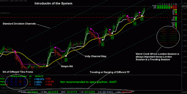 forex / binary signal trading no repaint indicator strategy system high accuracy