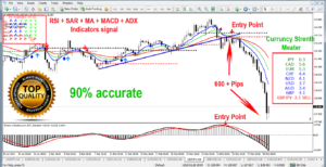 90% Forex trading/ binary option  Line Indicator & Trading System Accurate (mt)