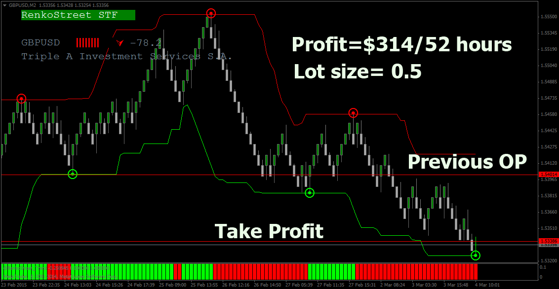 Forex Binary Indicator Mt4 System Trading Best Strategy Profitable Trend Accurat