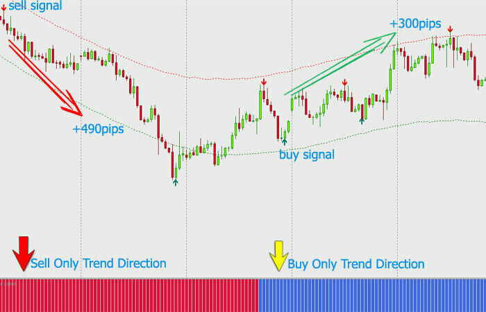 Forex /Binary Option Indicator Best fx pro System Trading Mt4 Trend Strategy 90%