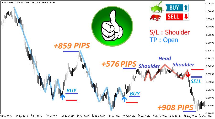 The Best Binary Options/Forex Trading System Indicator- Shoulder Head Shoulder –