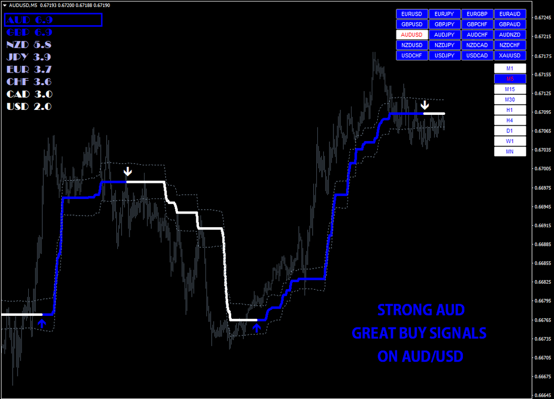 """""""volcano System""""The Best Binary Options/Forex Trading – Indicator, Strategy and"""