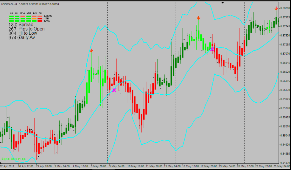 Contrarian  BINARY & FOREX PERFECT TIMEFRAME TRADING SYSTEM INDICATOR Signals