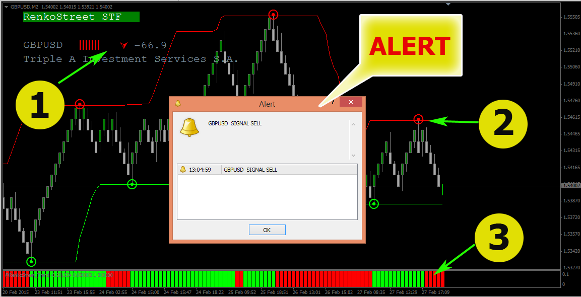 RenkoStreet Forex Binary Indicator Mt4 System Trading Best Strategy Profitable