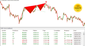 Wolfe Wave Dashboard BINARY & PERFECT TIMEFRAME TRADING SYSTEM INDICATOR Signals