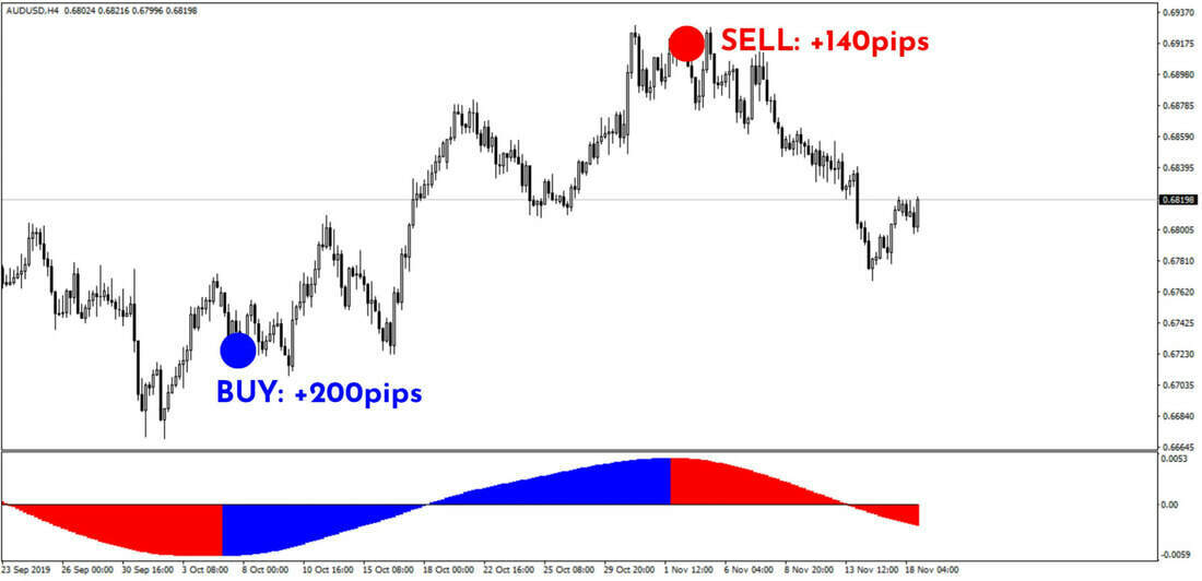 Forex/binary Indicator Mt4 Trading System Best Strategy 90% Accurate