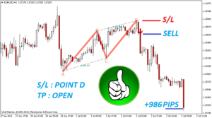 The Best Binary Options/Forex Trading System Indicator – Harmonic -(Mt4/Mt5)2019