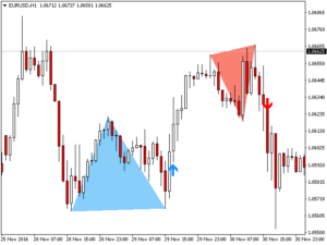 The Best Binary Options/Forex Trading System Indicator -Double Top/Bottom- 2020.