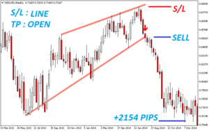 The Best Binary Options/Forex Trading System Indicator – Wedges – (Mt4) 2020