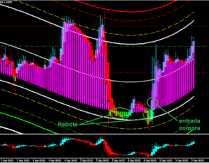Center Of Gravity BINARY & PERFECT TIMEFRAME TRADING SYSTEM INDICATOR Signals