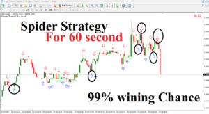 New Forex indicator Trading System Forex SPIDER STRATEGY BINARY OPTIONS