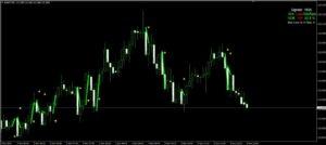 92% Win Rate – No Repaint – Nadex / MT4 Binary Options Trading Indicator