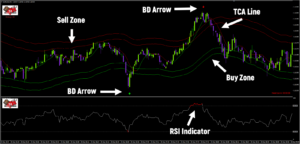 Binary Destroyer  V7 %100 NON REPAINTING TRADING MT4 INDICATOR Forex Options